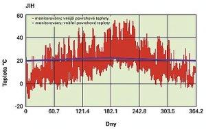 Obr. 6: V létě bývá fasáda rozehřátá i více než na 50 €C, což zároveň při vysoké venkovní teplotě na 30 €C znamená, že odpařování případné vlhkosti z izolace v osazovací spáře je možné pouze dovnitř, kde je chladno a nižší absolutní vlhkost vzduchu. Folie