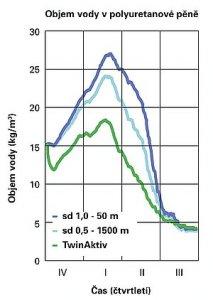 Obr. 7: Osazovací spára s vnitřní i venkovní fólií illbruck TwinAktiv (zelená křivka) je po celý rok sušší, než spára s paropropustnou exteriérovou a paronepropustnou interiérovou fólií (modré křivky)